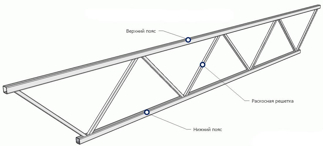 Конструкция плоской металлической фермы